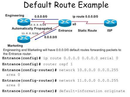 Default IP Routing